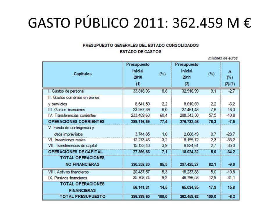 GASTO PÚBLICO 2011: 362.459 M