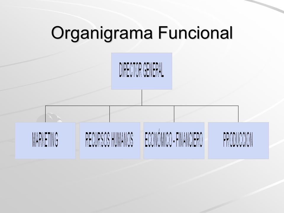 Organigrama Territorial