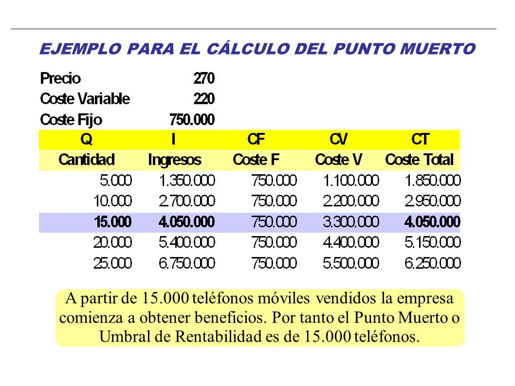 EJEMPLO PARA EL CÁLCULO DEL PUNTO MUERTO Identificación de los datos: CF = 750.000 euros Cvu = 220 euros P = 270 euros CF Q* = P – Cvu = 15.000 móvile