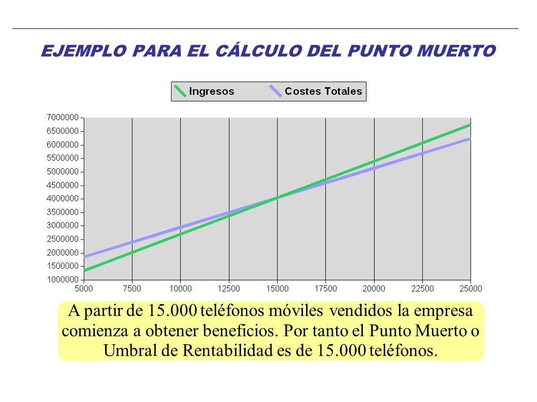 EJEMPLO PARA EL CÁLCULO DEL PUNTO MUERTO A partir de 15.000 teléfonos móviles vendidos la empresa comienza a obtener beneficios. Por tanto el Punto Mu