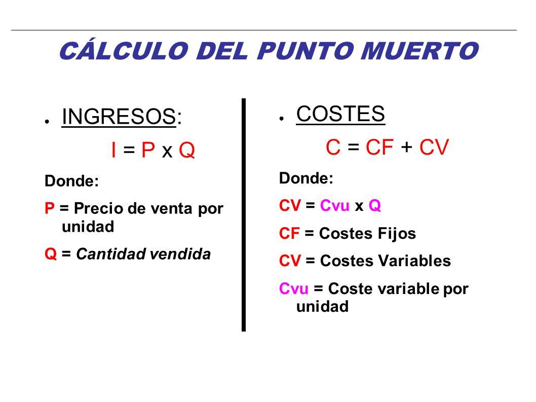 INGRESOS: I = P x Q Donde: P = Precio de venta por unidad Q = Cantidad vendida COSTES C = CF + CV Donde: CV = Cvu x Q CF = Costes Fijos CV = Costes Variables Cvu = Coste variable por unidad CÁLCULO DEL PUNTO MUERTO