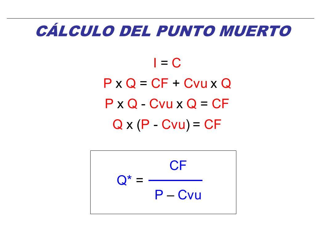 INGRESOS = COSTES I = C P x Q = CF + CV P x Q = CF + Cvu x Q Despejando Q, obtenemos el punto Q* para el que los beneficios son nulos (B=0) (Es decir