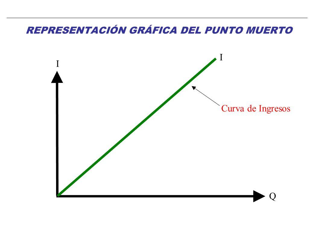 I = C P x Q = CF + Cvu x Q P x Q - Cvu x Q = CF Q x (P - Cvu) = CF CF Q* = P – Cvu CÁLCULO DEL PUNTO MUERTO
