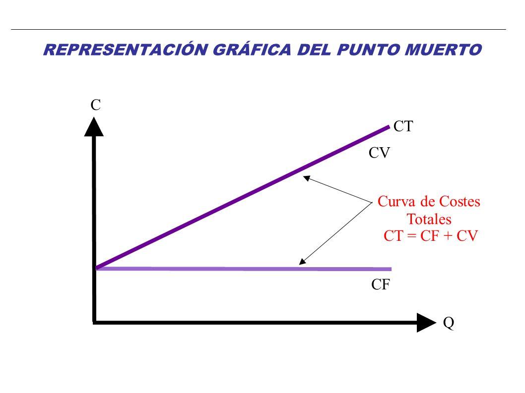 CV Q C CF CT Curva de Costes Totales CT = CF + CV REPRESENTACIÓN GRÁFICA DEL PUNTO MUERTO
