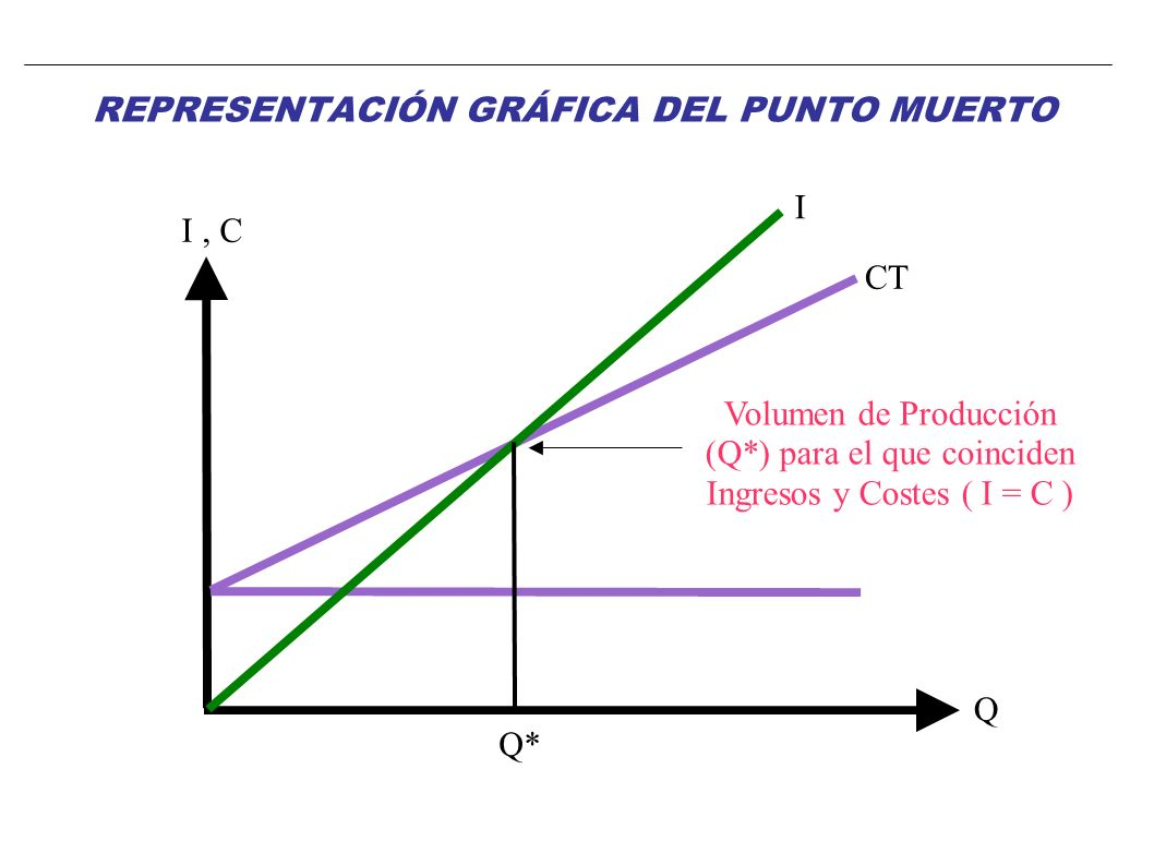 I Volumen de Producción (Q*) para el que coinciden Ingresos y Costes ( I = C ) Q I, C Q* CT REPRESENTACIÓN GRÁFICA DEL PUNTO MUERTO