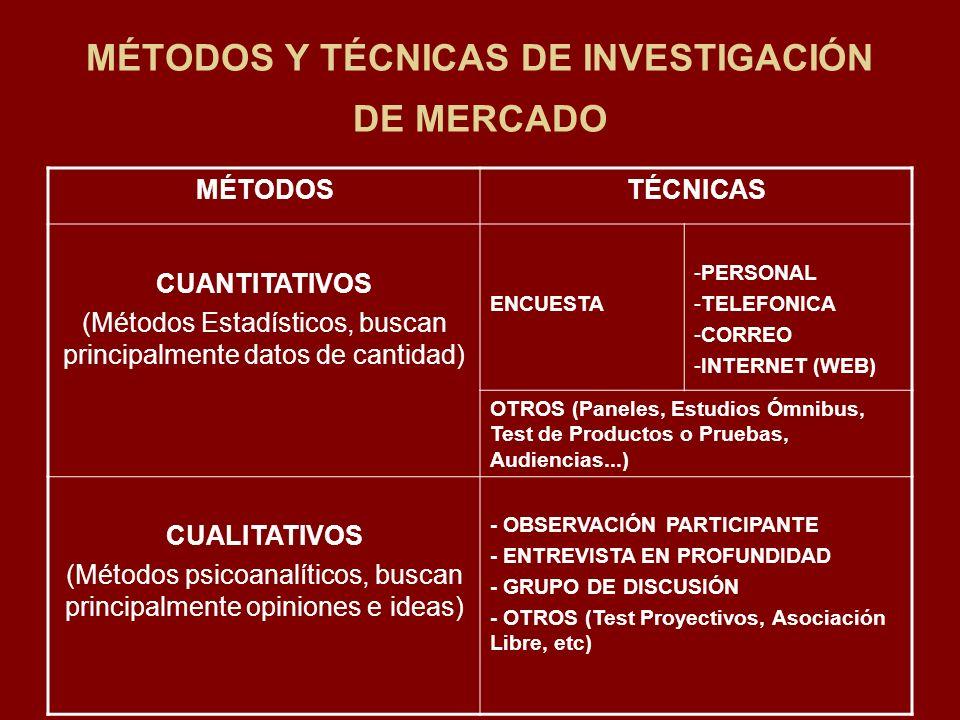 MÉTODOS Y TÉCNICAS DE INVESTIGACIÓN DE MERCADO MÉTODOSTÉCNICAS CUANTITATIVOS (Métodos Estadísticos, buscan principalmente datos de cantidad) ENCUESTA