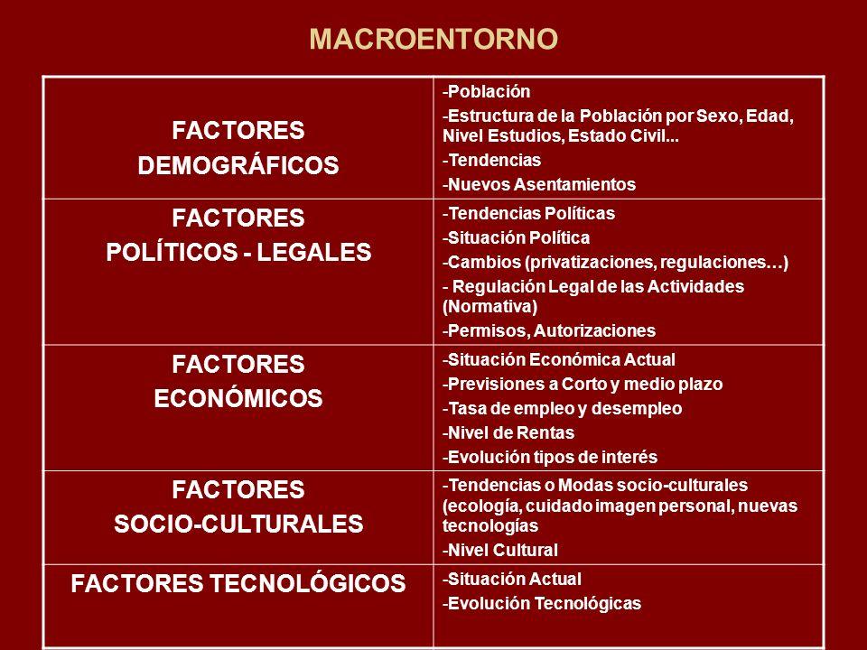 MACROENTORNO FACTORES DEMOGRÁFICOS -Población -Estructura de la Población por Sexo, Edad, Nivel Estudios, Estado Civil... -Tendencias -Nuevos Asentami