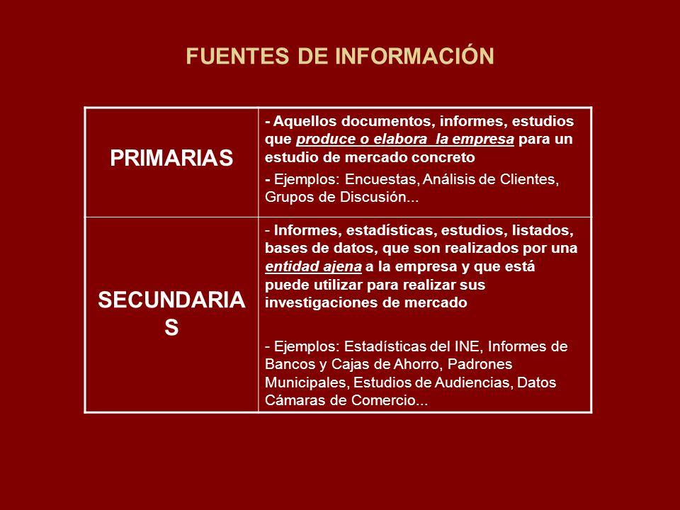 FUENTES DE INFORMACIÓN PRIMARIAS - Aquellos documentos, informes, estudios que produce o elabora la empresa para un estudio de mercado concreto - Ejem