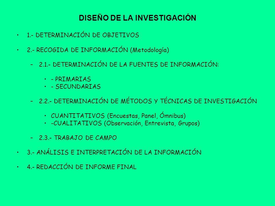 DISEÑO DE LA INVESTIGACIÓN 1.- DETERMINACIÓN DE OBJETIVOS 2.- RECOGIDA DE INFORMACIÓN (Metodología) –2.1.- DETERMINACIÓN DE LA FUENTES DE INFORMACIÓN: