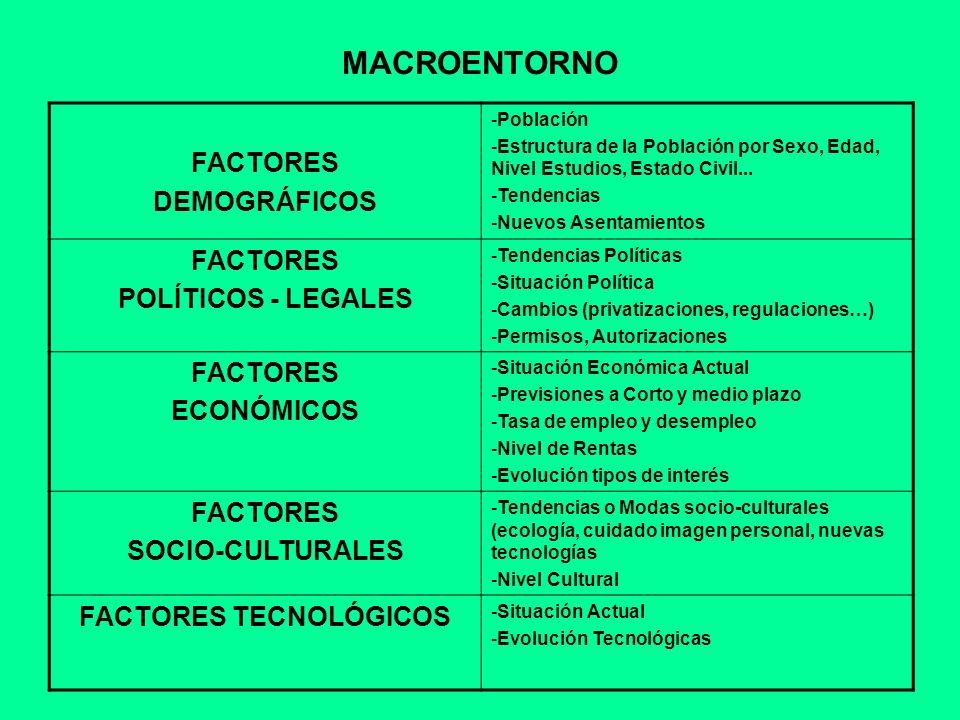 MICROENTORNO CLIENTES -Número -Sexo -Edad -Profesión -Localización -Nivel de Rentas -Nivel Educativo -Hábitos de compras -Gustos -Número de Empresa -Localización -Tipo de Empresa -Tamaño -Actividades COMPETENCIA - Identificación - Tamaño de la Empresa - Clientes - Características de su Servicio (Ventajas competitivas) - Nivel de Precio - Condiciones de Pago - Formas de Distribución - Comunicación PROVEEDORES - Identificación - Ubicación - Gama de Productos - Plazos de Entrega - Condiciones de Pago - Forma de Distribución - Servicio de Postventa - Calidad...