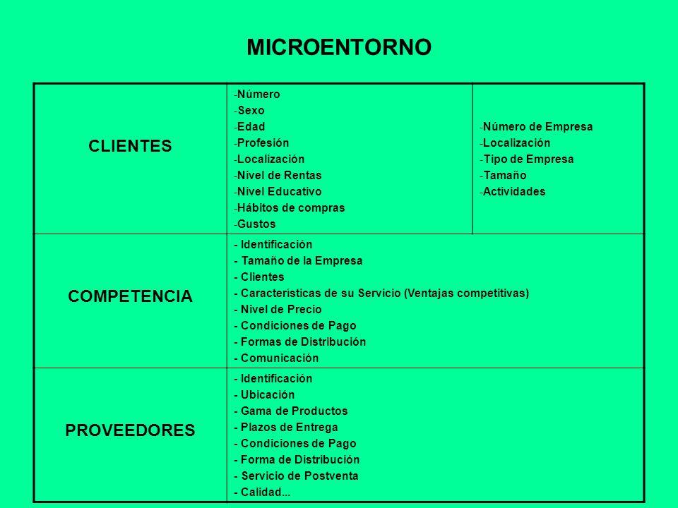 MICROENTORNO CLIENTES -Número -Sexo -Edad -Profesión -Localización -Nivel de Rentas -Nivel Educativo -Hábitos de compras -Gustos -Número de Empresa -L