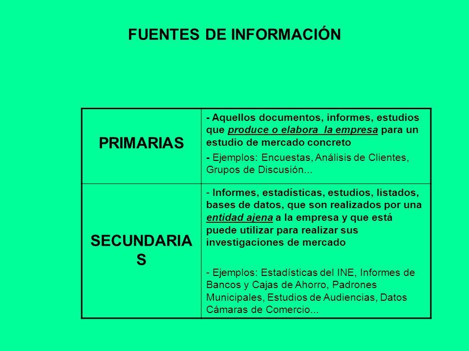 FUENTES DE INFORMACIÓN SECUNADARIA (ORGANISMOS PÚBLICOS) Instituto Nacional de Estadística (INE): http://www.ine.es/http://www.ine.es/ Banco de España: http://www.bde.es/webbde/es/ Servicio Público de Empleo Estatal (Inem): https://www.redtrabaja.es/es/redtrabaja/portal/index.jsp Instituto de Estadísticas de la Comunidad de Madrid: http://www.madrid.org/iestadis/ http://www.madrid.org/iestadis/