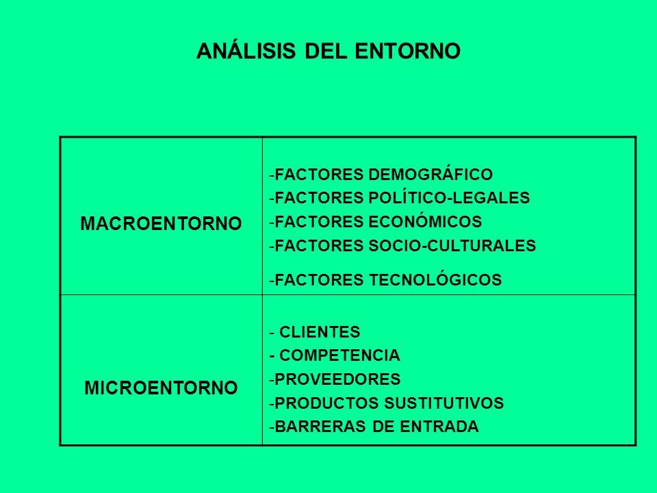ANÁLISIS DEL ENTORNO MACROENTORNO -FACTORES DEMOGRÁFICO -FACTORES POLÍTICO-LEGALES -FACTORES ECONÓMICOS -FACTORES SOCIO-CULTURALES -FACTORES TECNOLÓGI