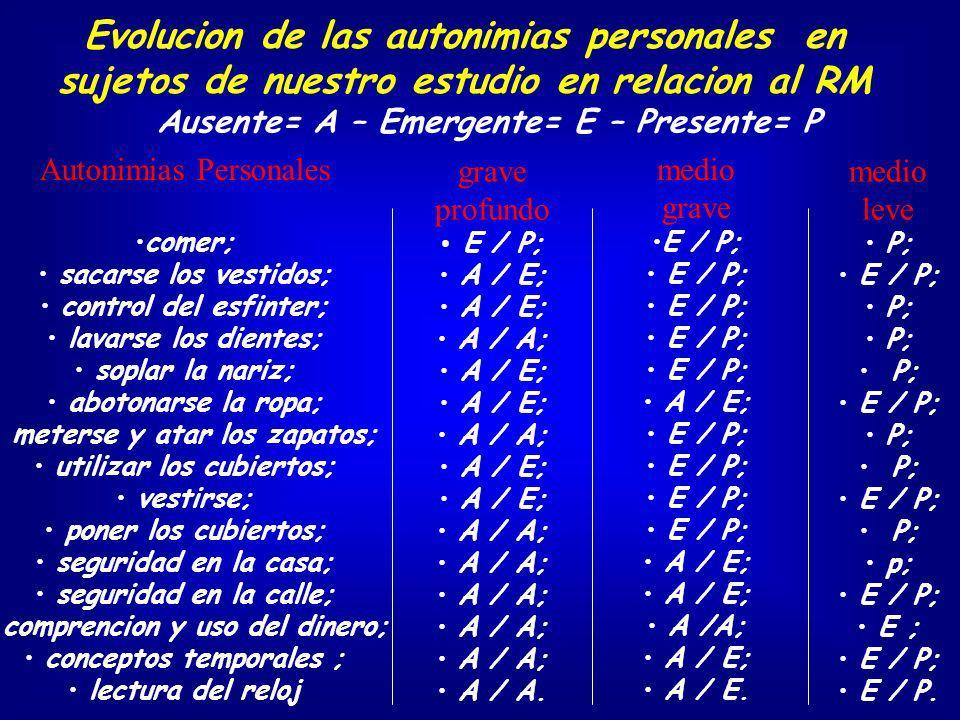 Evolucion de las autonimias personales en sujetos de nuestro estudio en relacion al RM grave profundo E / P; A / E; A / A; A / E; A / A; A / E; A / A;