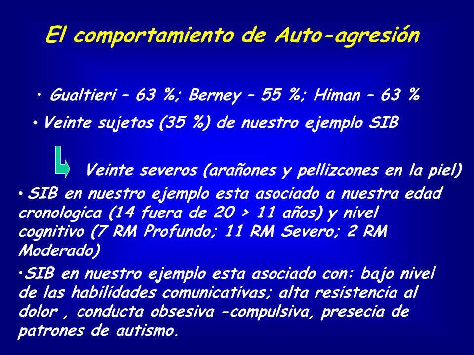 El comportamiento de Auto-agresión Gualtieri – 63 %; Berney – 55 %; Himan – 63 % Veinte sujetos (35 %) de nuestro ejemplo SIB Veinte severos (arañones
