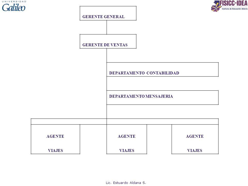 GERENTE GENERAL GERENTE DE VENTAS DEPARTAMENTO CONTABILIDAD DEPARTAMENTO MENSAJERIA AGENTE VIAJES Lic. Estuardo Aldana S.