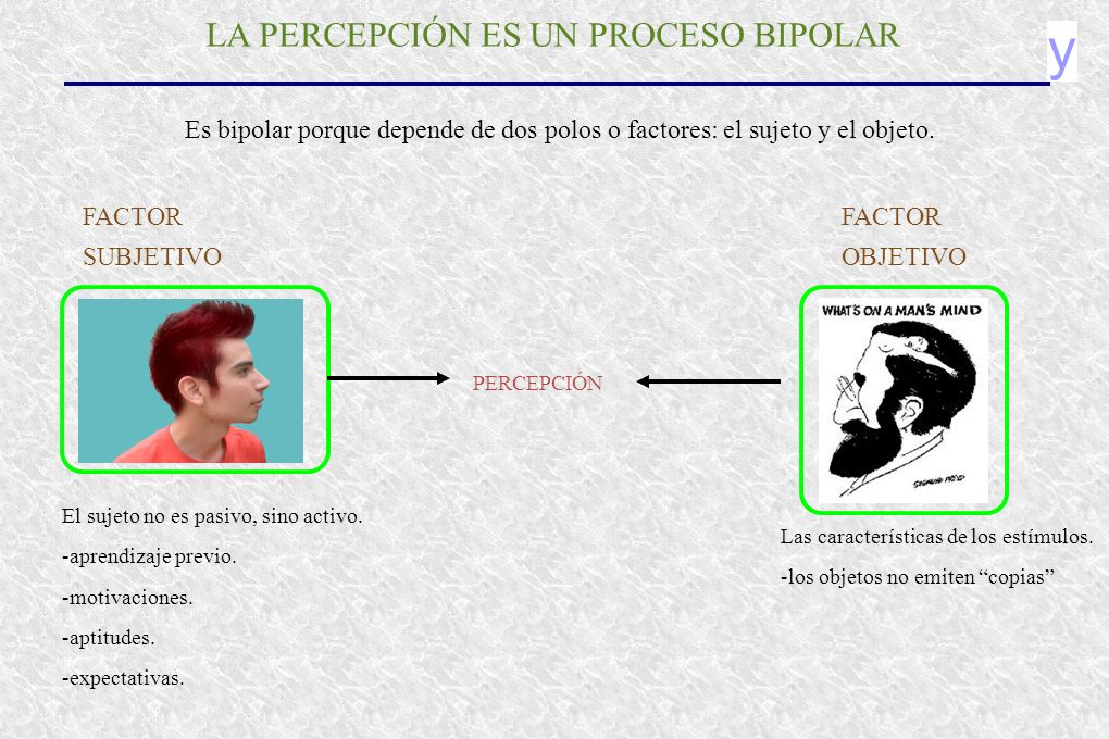 y LA PERCEPCIÓN ES UN PROCESO BIPOLAR Es bipolar porque depende de dos polos o factores: el sujeto y el objeto. FACTOR SUBJETIVO FACTOR OBJETIVO El su