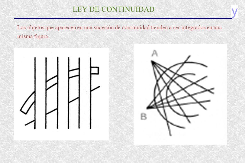y LEY DE CONTINUIDAD Los objetos que aparecen en una sucesión de continuidad tienden a ser integrados en una misma figura.