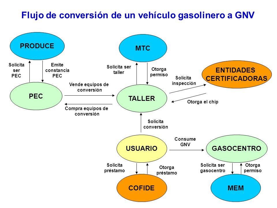 Flujo de conversión de un vehículo gasolinero a GNV PRODUCE MTC PEC GASOCENTROUSUARIO ENTIDADES CERTIFICADORAS TALLER COFIDEMEM Solicita ser PEC Emite