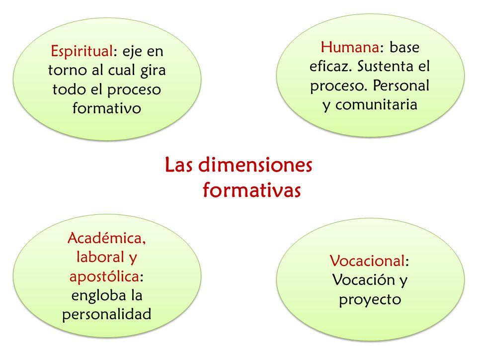 Las dimensiones formativas Espiritual: eje en torno al cual gira todo el proceso formativo Académica, laboral y apostólica: engloba la personalidad Hu