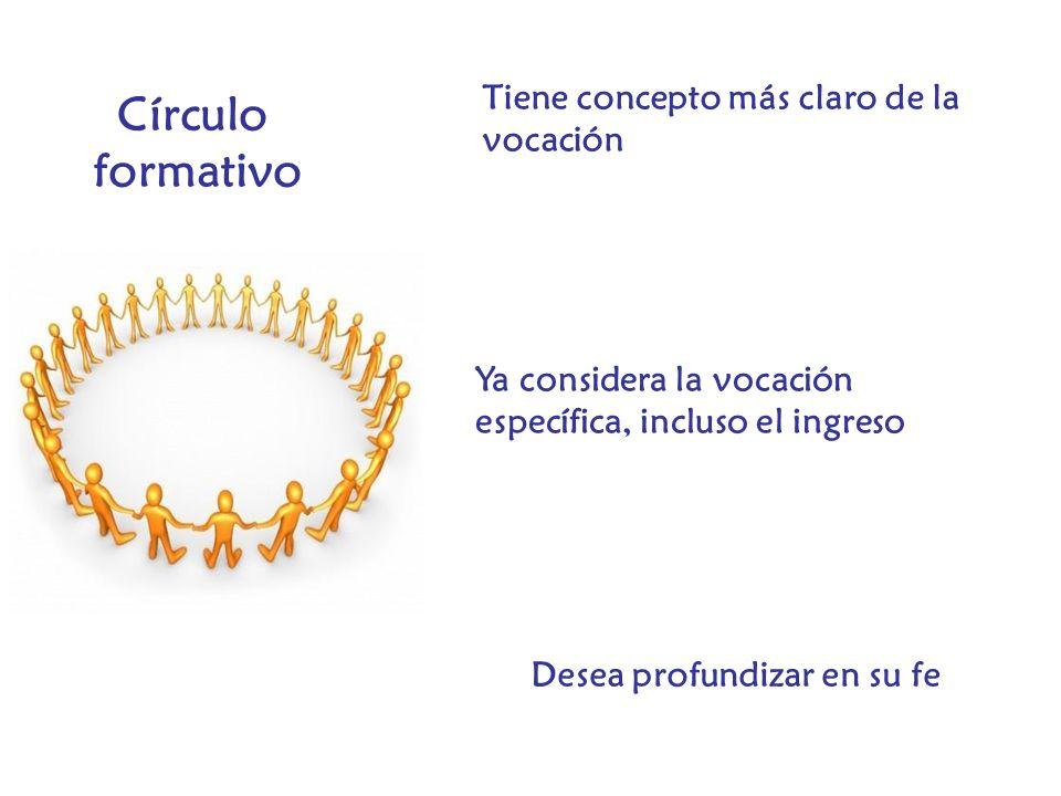 Círculo formativo Tiene concepto más claro de la vocación Ya considera la vocación específica, incluso el ingreso Desea profundizar en su fe