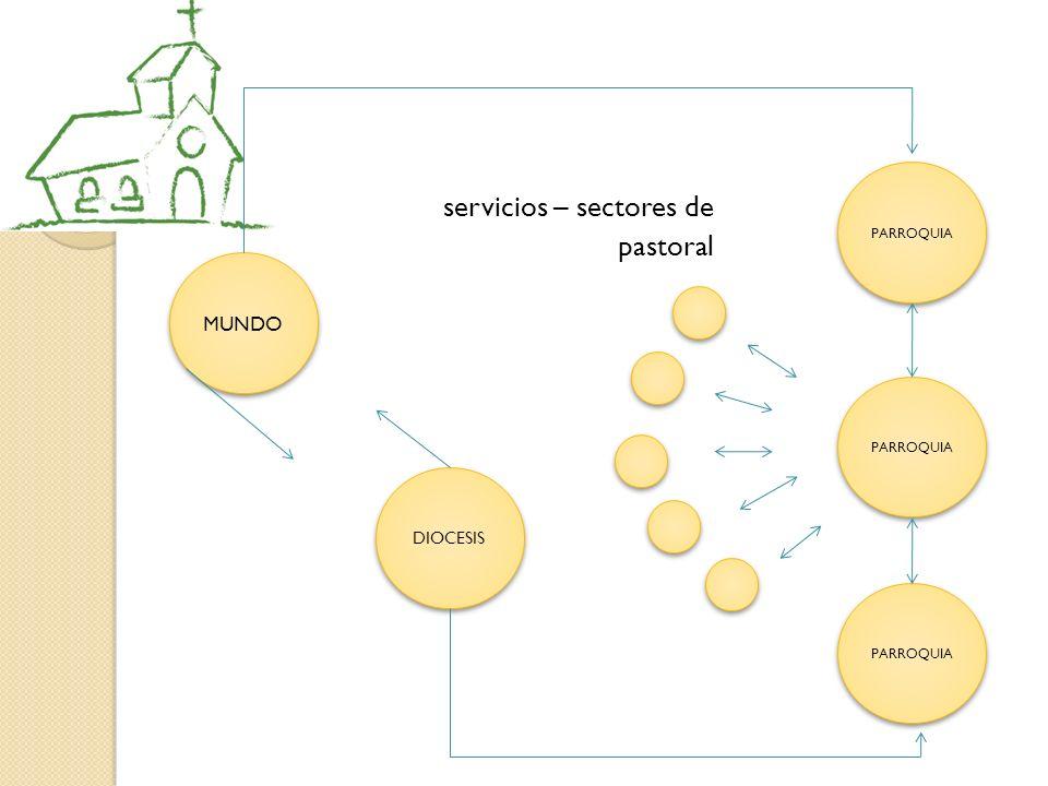 servicios – sectores de pastoral MUNDO DIOCESIS PARROQUIA