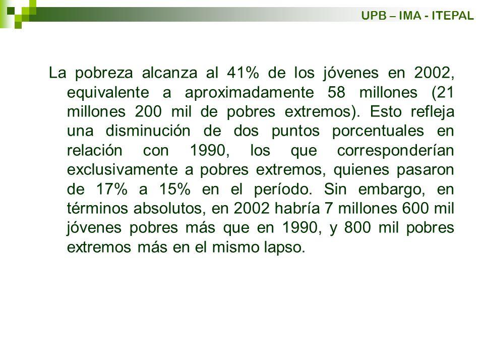 La pobreza alcanza al 41% de los jóvenes en 2002, equivalente a aproximadamente 58 millones (21 millones 200 mil de pobres extremos). Esto refleja una