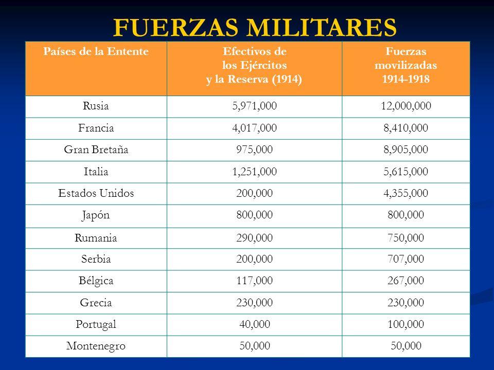 FUERZAS MILITARES Países de la EntenteEfectivos de los Ejércitos y la Reserva (1914) Fuerzas movilizadas 1914-1918 Rusia5,971,00012,000,000 Francia4,017,0008,410,000 Gran Bretaña975,0008,905,000 Italia1,251,0005,615,000 Estados Unidos200,0004,355,000 Japón800,000 Rumania290,000750,000 Serbia200,000707,000 Bélgica117,000267,000 Grecia230,000 Portugal40,000100,000 Montenegro50,000