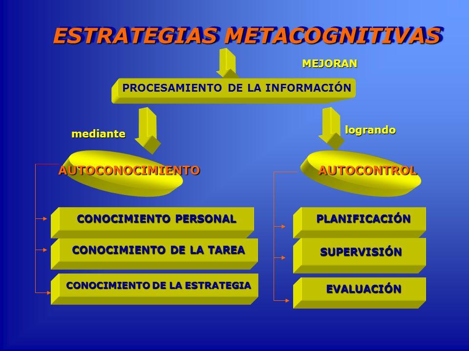 ESTRATEGIAS METACOGNITIVAS MEJORAN mediante PROCESAMIENTO DE LA INFORMACIÓN AUTOCONTROLAUTOCONOCIMIENTO logrando PLANIFICACIÓN SUPERVISIÓN CONOCIMIENT