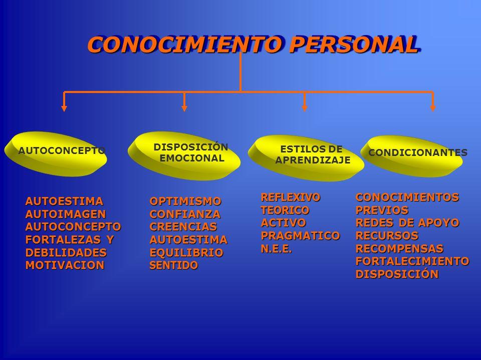 AUTOESTIMAAUTOIMAGENAUTOCONCEPTO FORTALEZAS Y DEBILIDADES MOTIVACION DISPOSICIÓN EMOCIONAL AUTOCONCEPTO OPTIMISMOCONFIANZACREENCIASAUTOESTIMAEQUILIBRI