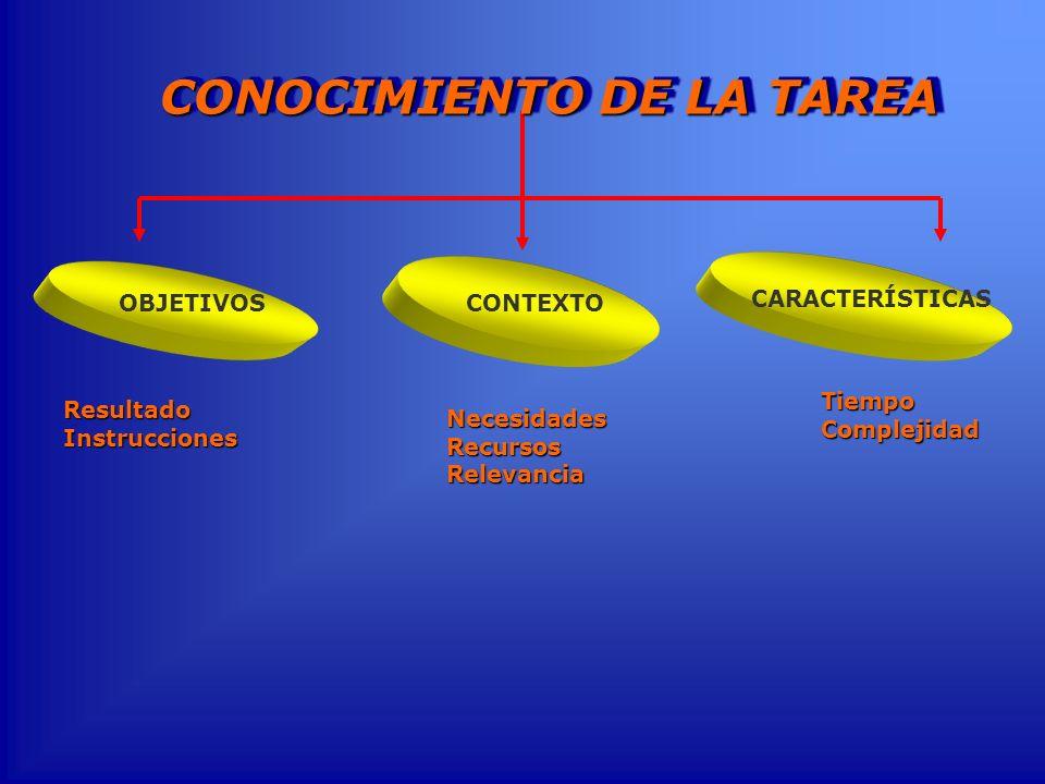 ResultadoInstrucciones CONTEXTO OBJETIVOS NecesidadesRecursosRelevancia CARACTERÍSTICAS TiempoComplejidad CONOCIMIENTO DE LA TAREA