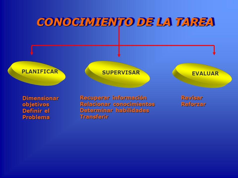 Dimensionar objetivos Definir el Problema SUPERVISAR PLANIFICAR Recuperar información Relacionar conocimientos Determinar habilidades Transferir EVALU