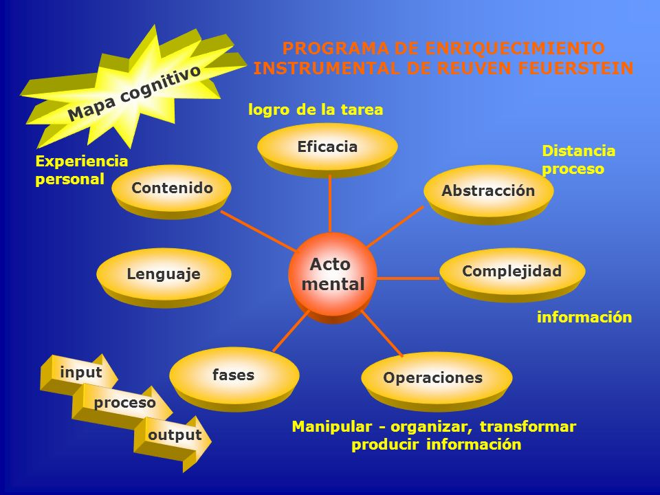 PROGRAMA DE ENRIQUECIMIENTO INSTRUMENTAL DE REUVEN FEUERSTEIN Contenido Experiencia personal Acto mental Lenguaje fases Operaciones Manipular - organi