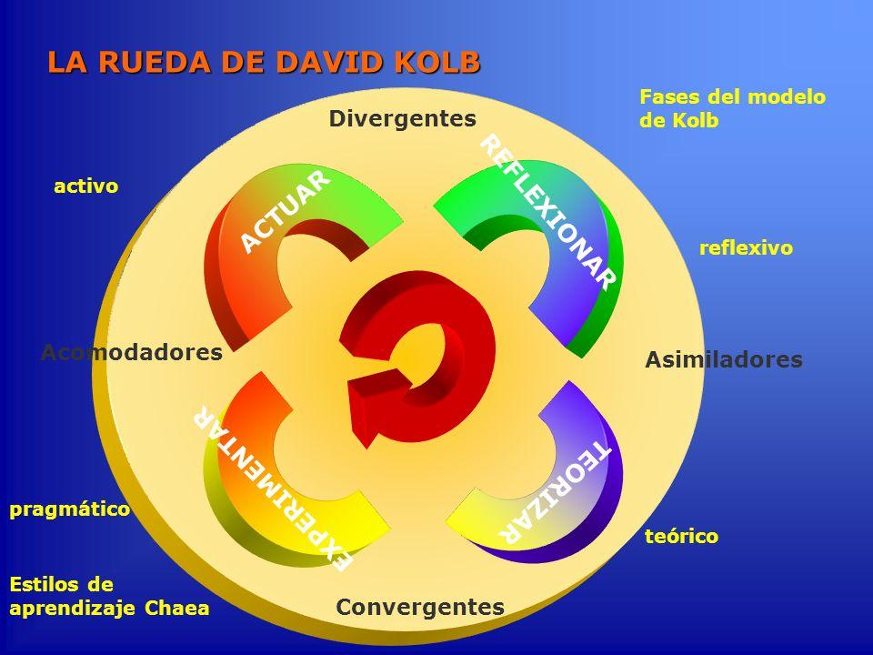 Fases del modelo de Kolb LA RUEDA DE DAVID KOLB REFLEXIONAR ACTUAR EXPERIMENTAR TEORIZAR Divergentes Convergentes Acomodadores Asimiladores reflexivo