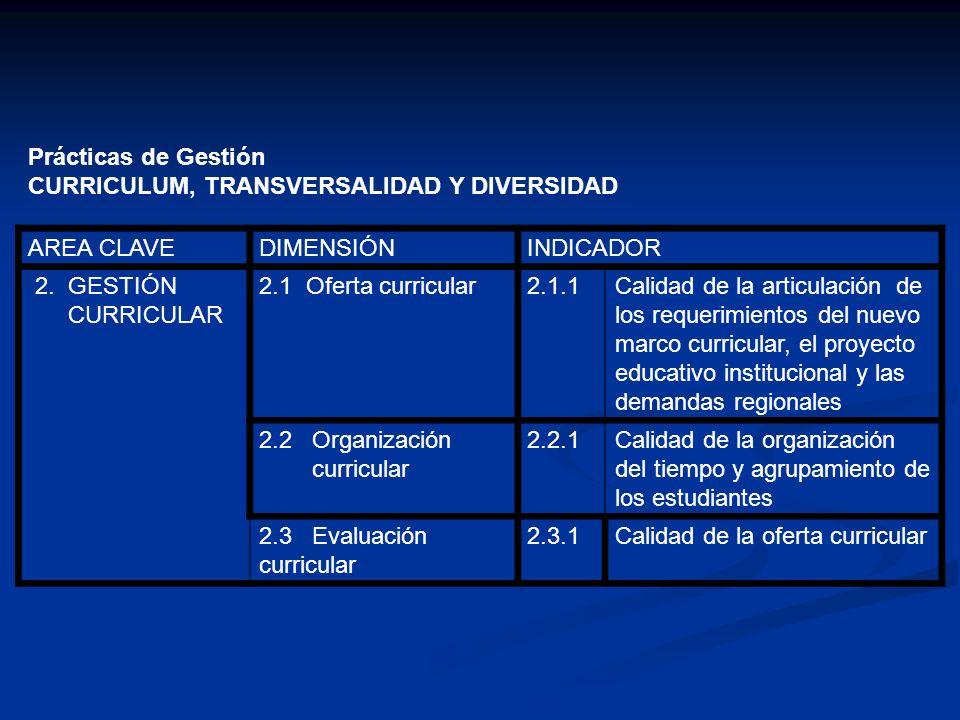 Prácticas de Gestión CURRICULUM, TRANSVERSALIDAD Y DIVERSIDAD AREA CLAVEDIMENSIÓNINDICADOR 1.GESTIÓN DE RECURSOS 3.1 Gestión de recursos humanos 3.1.1Eficacia en la organización del trabajo 3.1.2Efectividad del desarrollo profesional de los docentes 3.2 Gestión de los recursos materiales, infraestructura y espacio físico 3.2.1Eficiencia para administrar los espacios disponibles 3.2.2Eficiencia en el uso de los materiales disponibles 3.3 Gestión de Recursos financieros 3.3.1Conocimiento de información sobre recursos financieros 3.3.2Eficiencia en la administración de los recursos financieros
