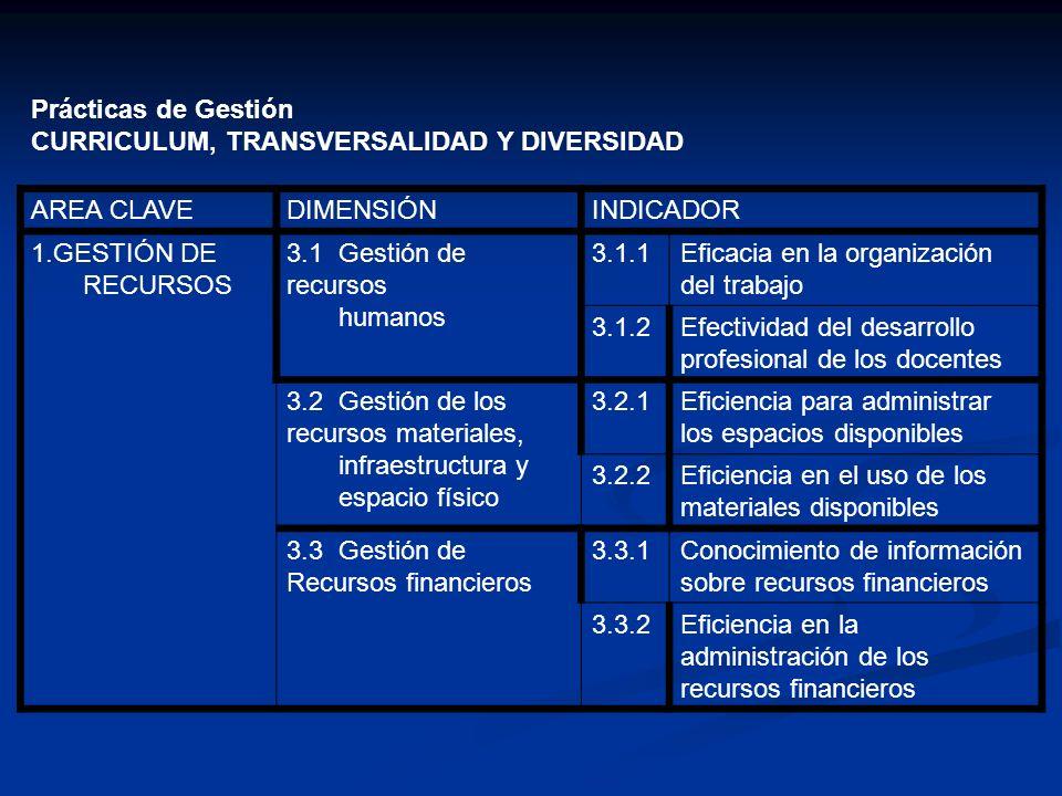 Prácticas de Gestión CURRICULUM, TRANSVERSALIDAD Y DIVERSIDAD AREA CLAVEDIMENSIÓNINDICADOR 1.GESTIÓN DE RECURSOS 3.1 Gestión de recursos humanos 3.1.1