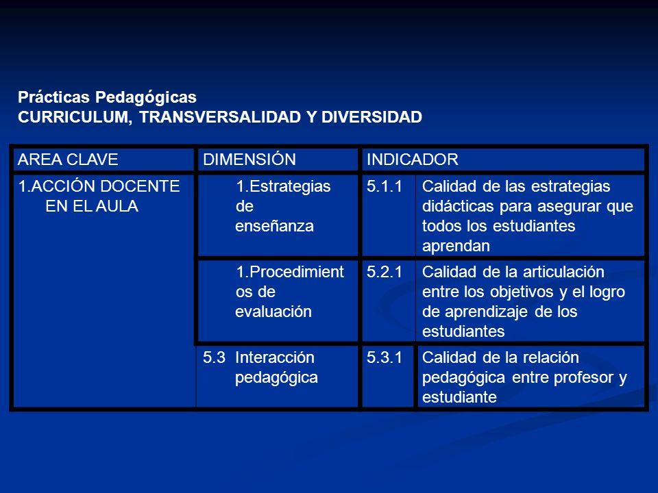 Prácticas Pedagógicas CURRICULUM, TRANSVERSALIDAD Y DIVERSIDAD AREA CLAVEDIMENSIÓNINDICADOR 1.ACCIÓN DOCENTE EN EL AULA 1.Estrategias de enseñanza 5.1