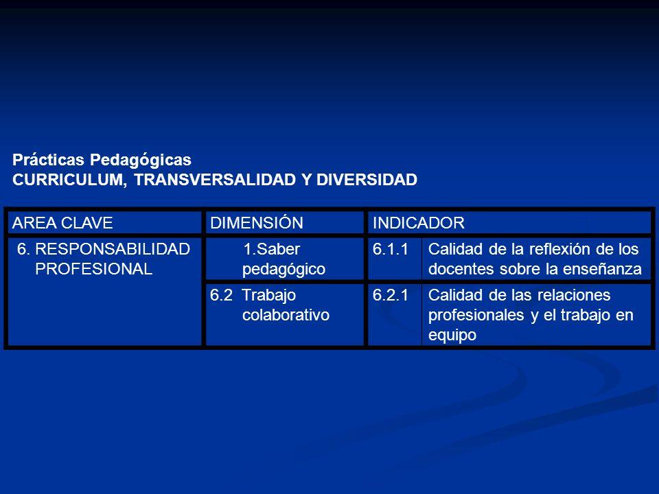 Prácticas Pedagógicas CURRICULUM, TRANSVERSALIDAD Y DIVERSIDAD AREA CLAVEDIMENSIÓNINDICADOR 6. RESPONSABILIDAD PROFESIONAL 1.Saber pedagógico 6.1.1Cal
