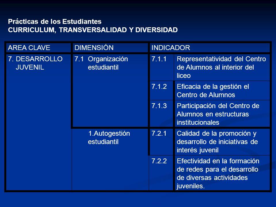 Prácticas de los Estudiantes CURRICULUM, TRANSVERSALIDAD Y DIVERSIDAD AREA CLAVEDIMENSIÓNINDICADOR 7. DESARROLLO JUVENIL 7.1 Organización estudiantil