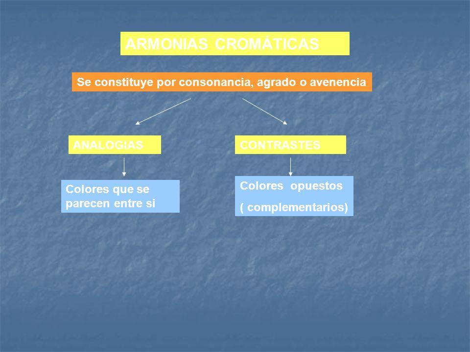 ANALOGIAS ARMONIAS CROMÁTICAS CONTRASTES Se constituye por consonancia, agrado o avenencia Colores que se parecen entre si Colores opuestos ( compleme