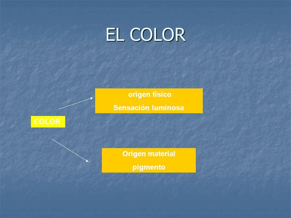 EL COLOR COLOR origen físico Sensación luminosa Origen material pigmento