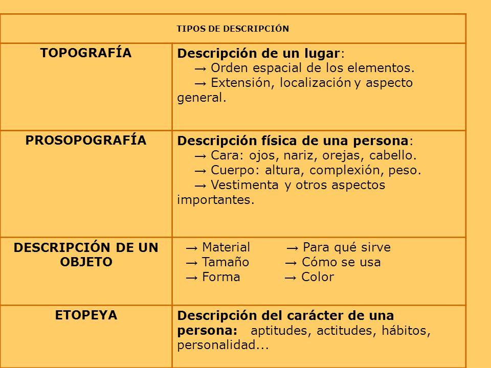 TIPOS DE DESCRIPCIÓN TOPOGRAFÍADescripción de un lugar: Orden espacial de los elementos. Extensión, localización y aspecto general. PROSOPOGRAFÍADescr