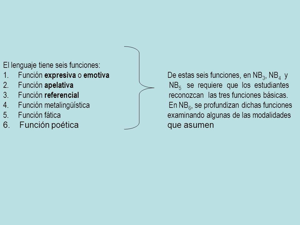 El lenguaje tiene seis funciones: 1. Función expresiva o emotiva De estas seis funciones, en NB 3, NB 4 y 2. Función apelativa NB 5 se requiere que lo