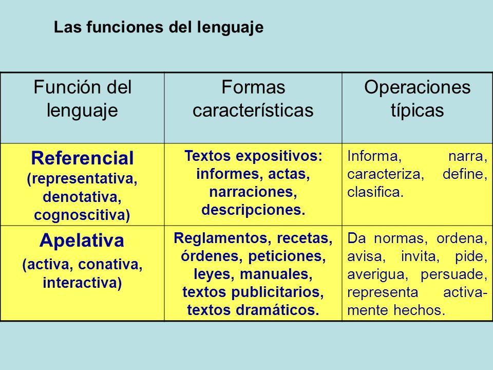 Las funciones del lenguaje Función del lenguaje Formas características Operaciones típicas Referencial (representativa, denotativa, cognoscitiva) Text