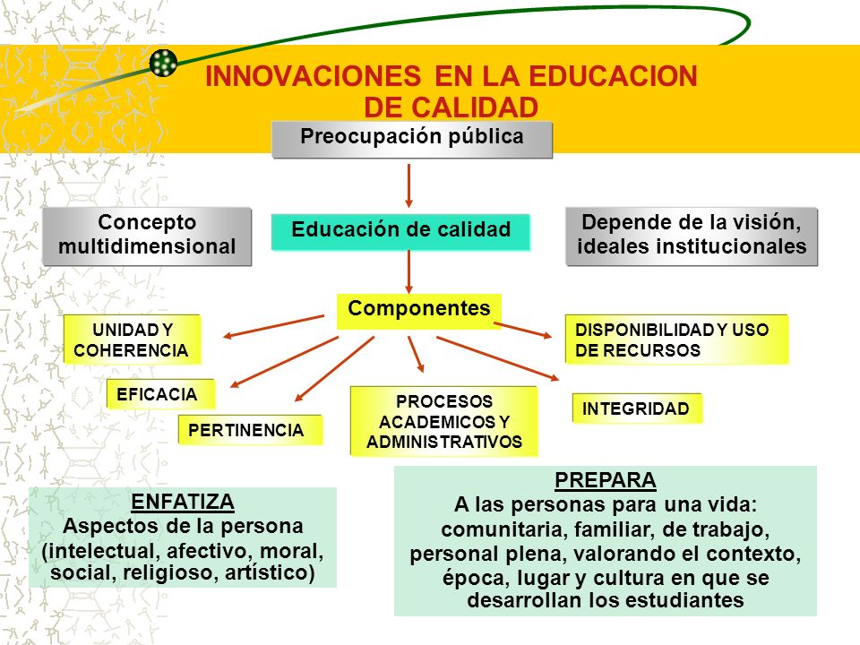Preocupación pública INNOVACIONES EN LA EDUCACION DE CALIDAD Concepto multidimensional Depende de la visión, ideales institucionales Educación de calidad Componentes UNIDAD Y COHERENCIA EFICACIA PROCESOS ACADEMICOS Y ADMINISTRATIVOS PERTINENCIA DISPONIBILIDAD Y USO DE RECURSOS INTEGRIDAD ENFATIZA Aspectos de la persona (intelectual, afectivo, moral, social, religioso, artístico) PREPARA A las personas para una vida: comunitaria, familiar, de trabajo, personal plena, valorando el contexto, época, lugar y cultura en que se desarrollan los estudiantes