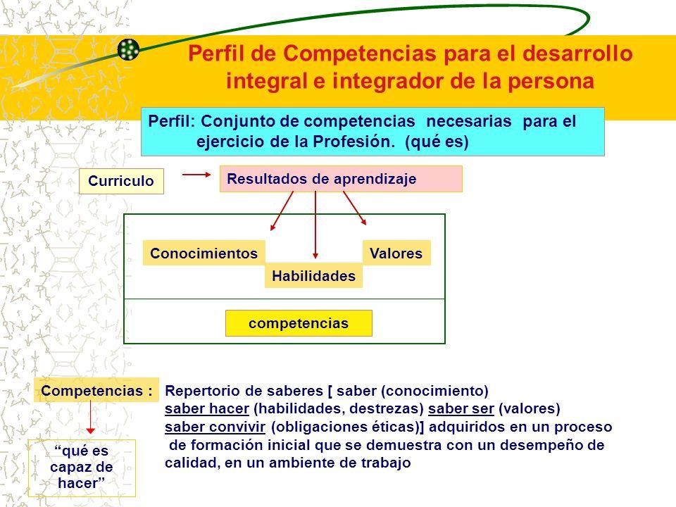 Resultados de aprendizaje Curriculo Perfil: Conjunto de competencias necesarias para el ejercicio de la Profesión.