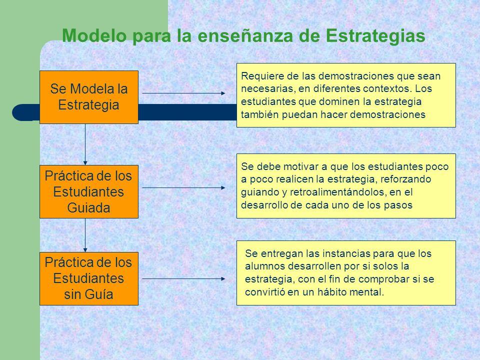 Modelo para la enseñanza de Estrategias Se Modela la Estrategia Requiere de las demostraciones que sean necesarias, en diferentes contextos. Los estud