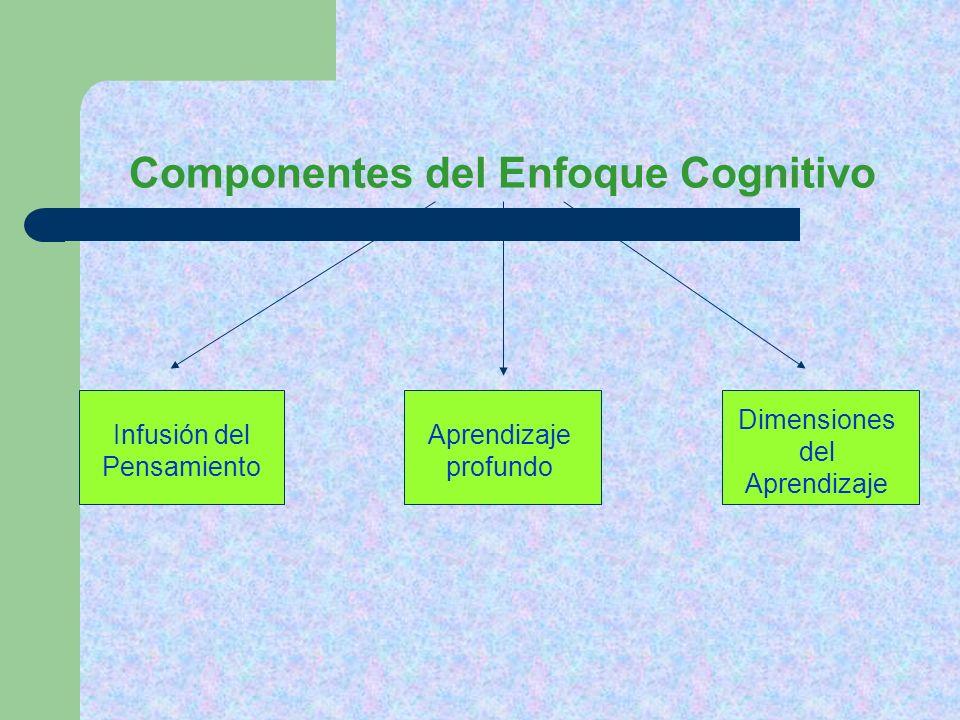 Infusión del pensamiento Swartz y Perkins (1992) El pensamiento debe ser enseñado en forma explícita Se debe desarrollar a través del contenido de las asignaturas Las actividades de metacognición son indispensables para mejorar el pensamiento Se debe promover la transferencia del aprendizaje