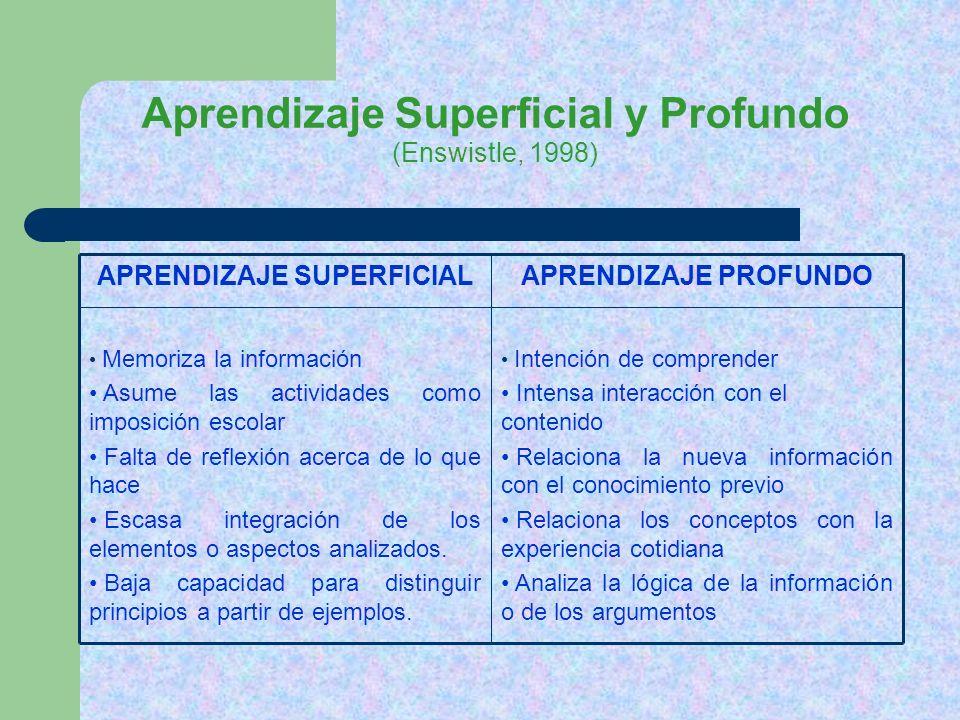 Aprendizaje Superficial y Profundo (Enswistle, 1998) Intención de comprender Intensa interacción con el contenido Relaciona la nueva información con e