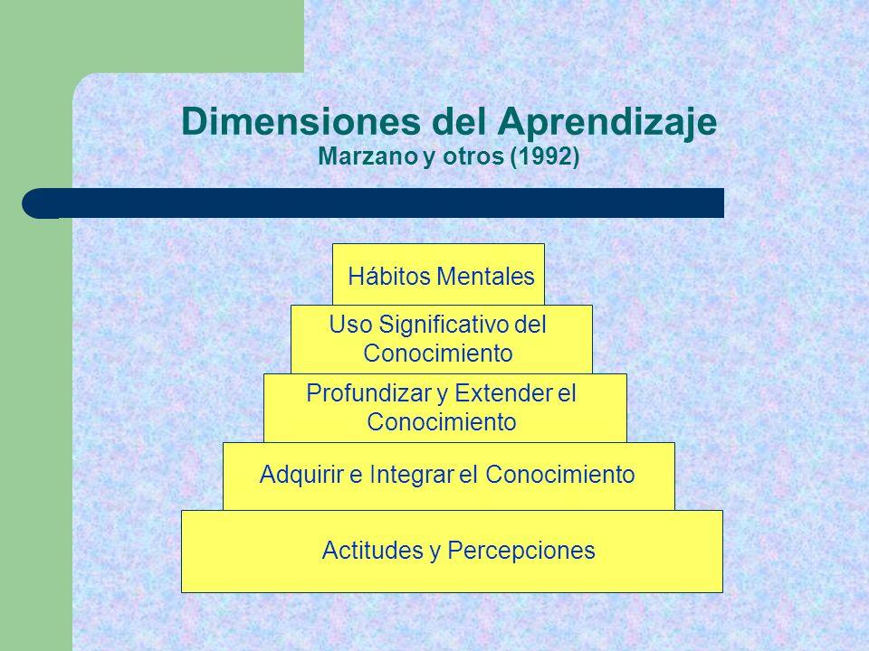 Dimensiones del Aprendizaje Marzano y otros (1992) Actitudes y Percepciones Adquirir e Integrar el Conocimiento Profundizar y Extender el Conocimiento